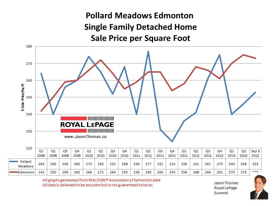 Pollard Meadows millwoods home sale prices