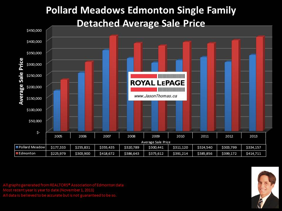 Pollard Meadows millwoods average home sale price graph
