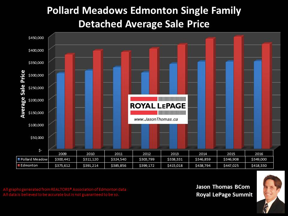 Pollard Meadows Mill Woods home selling price chart