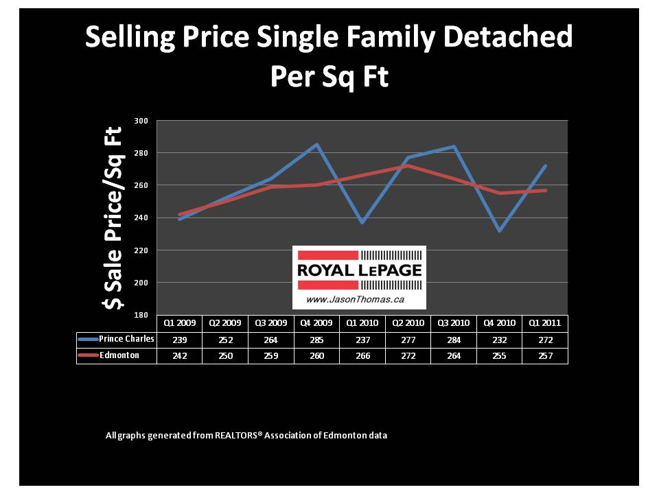 Prince Charles Edmonton REal estate average sale price per square foot 2011