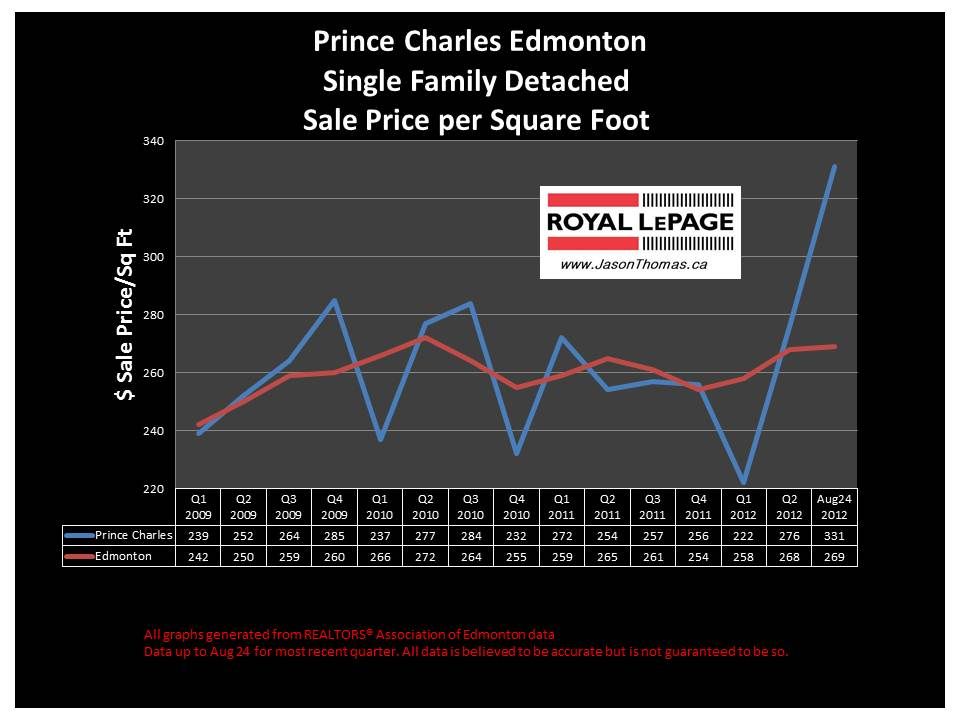 Prince Charles Edmonton Real Estate Selling PRice Graph