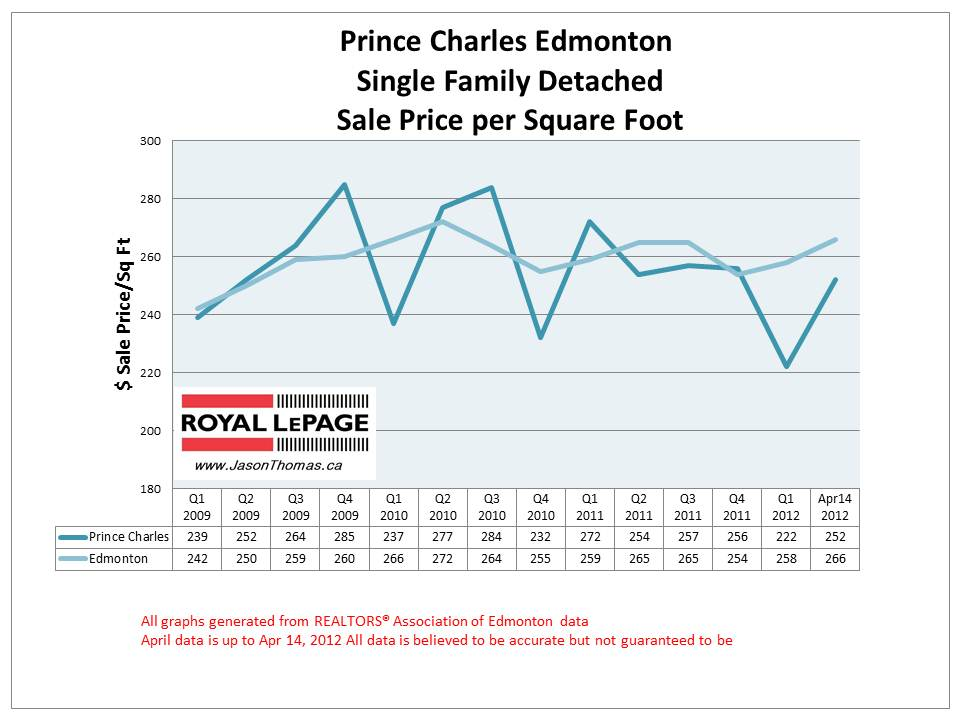Prince Charles Edmonton real estate sale price graph