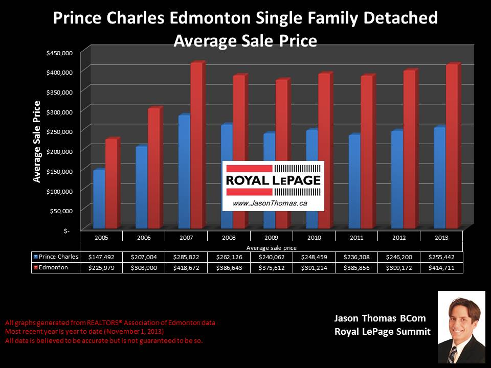 Prince Charles Edmonton average house sale price graph 2005 to 2013