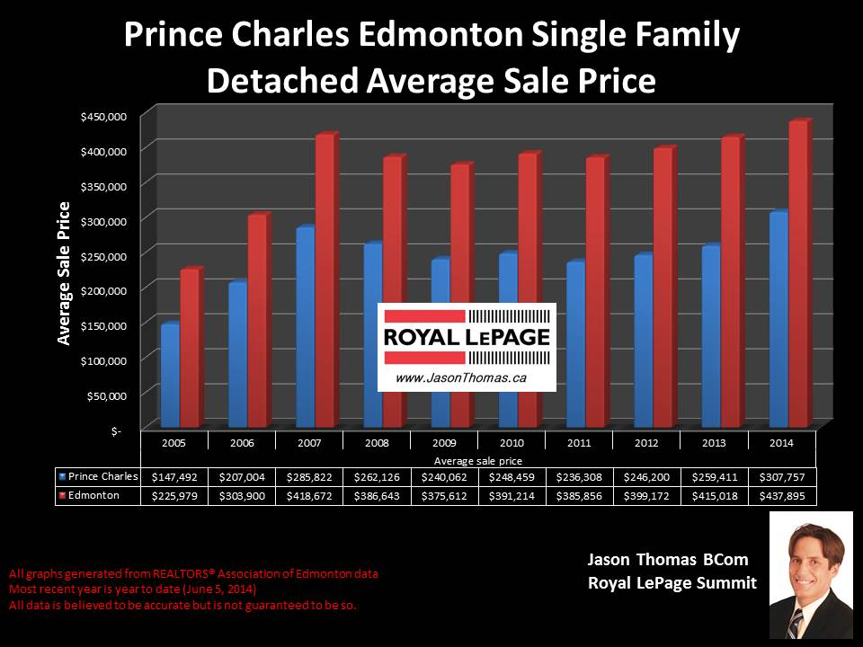 Prince Charles Edmonton homes for sale