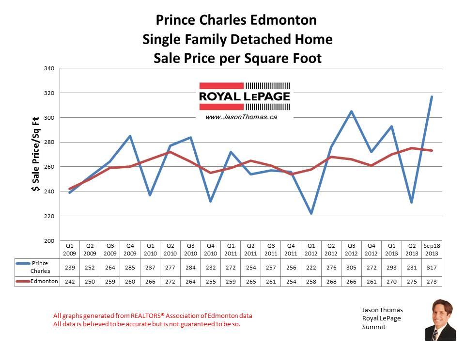 Prince Charles home sales