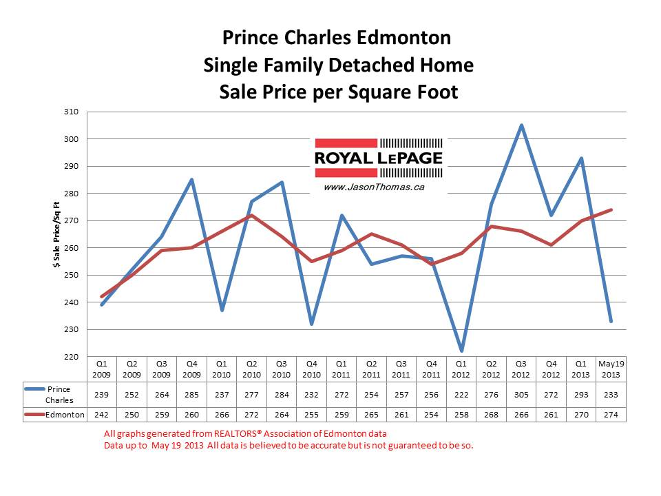Prince Charles home sale prices