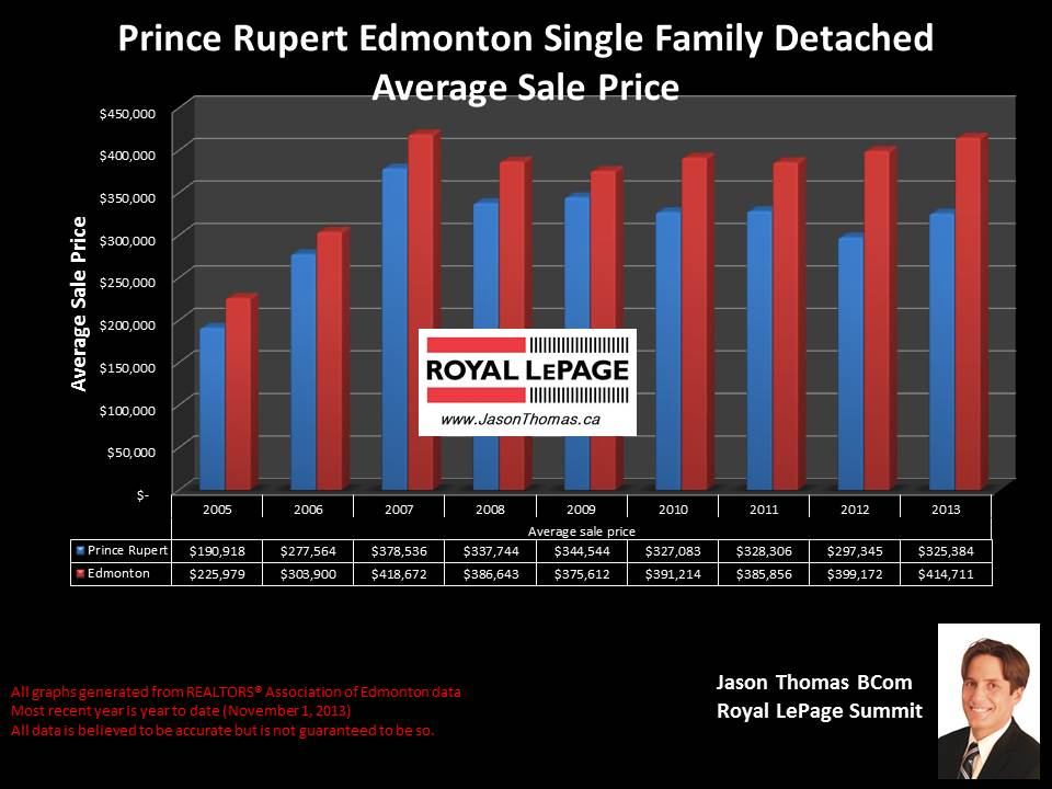 Prince Rupert Edmonton average real estate prices 2005 to 2013