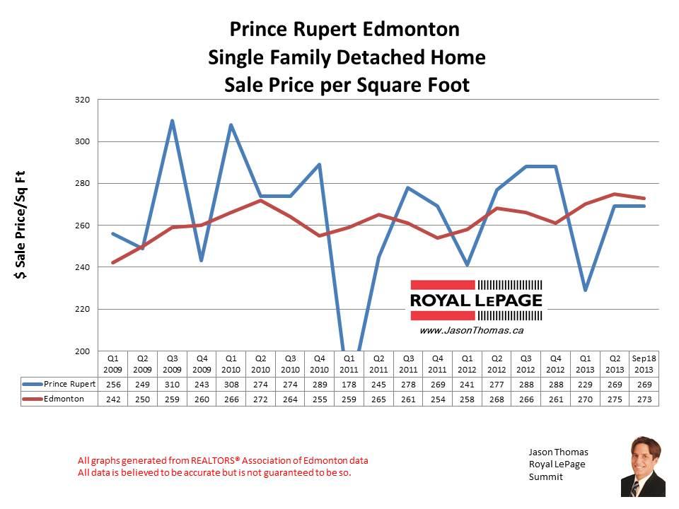 Prince Rupert Edmonton home sales