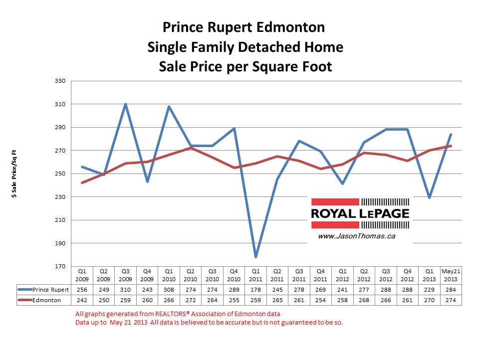 Prince Rupert Edmonton home sale prices