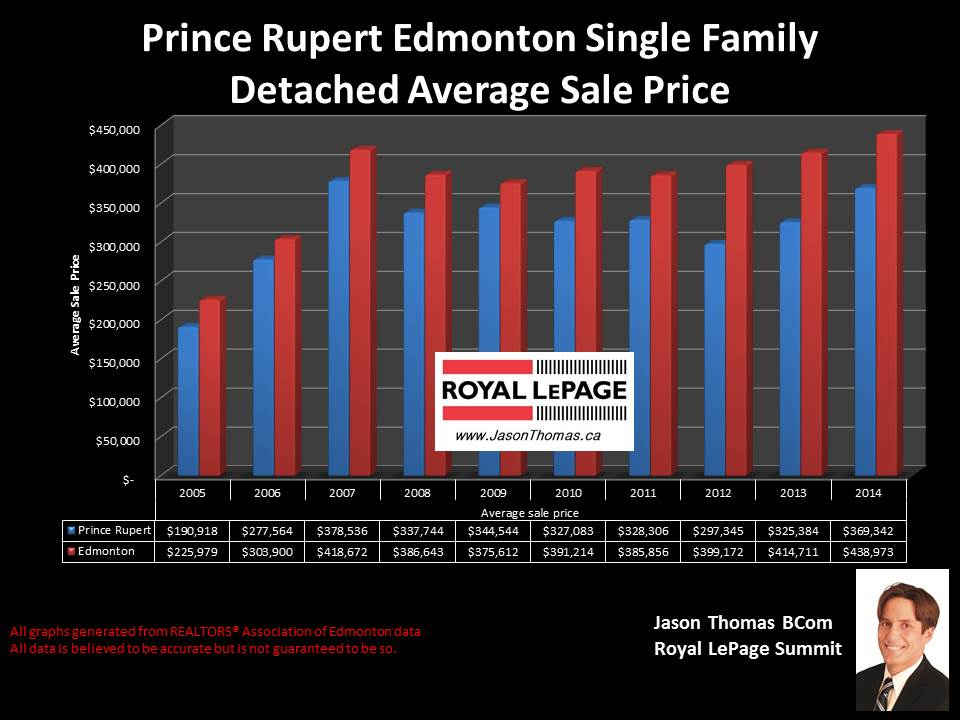 Prince rupert homes for sale in Edmonton