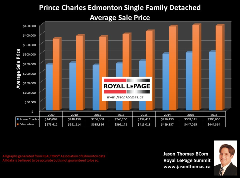 Prince  Charles home selling price graph in west central Edmonton