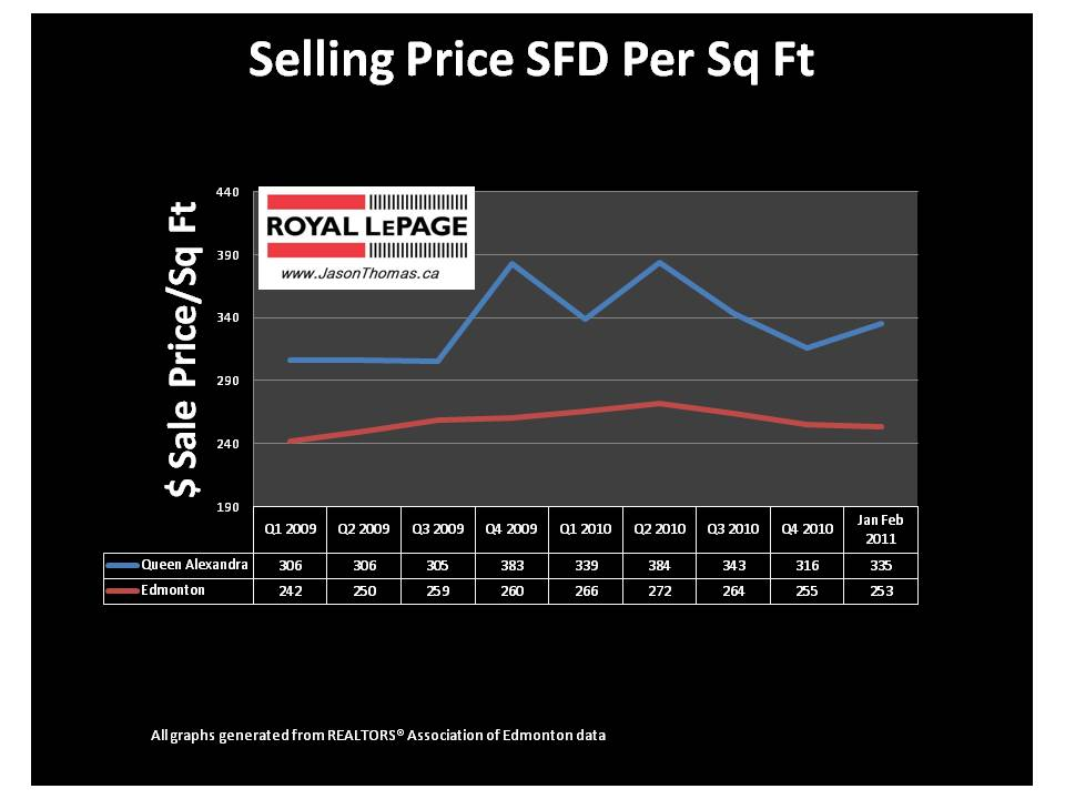 Queen Alexandra Edmonton Real estate average sale price per square foot 2011