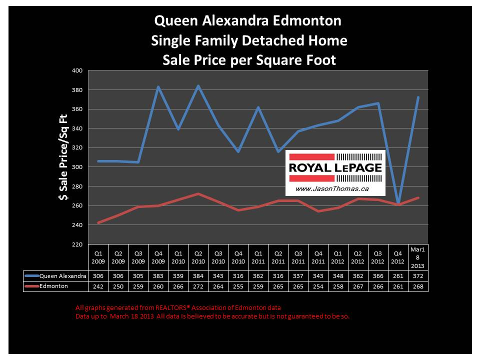 Queen Alexandra U of A area home sale prices