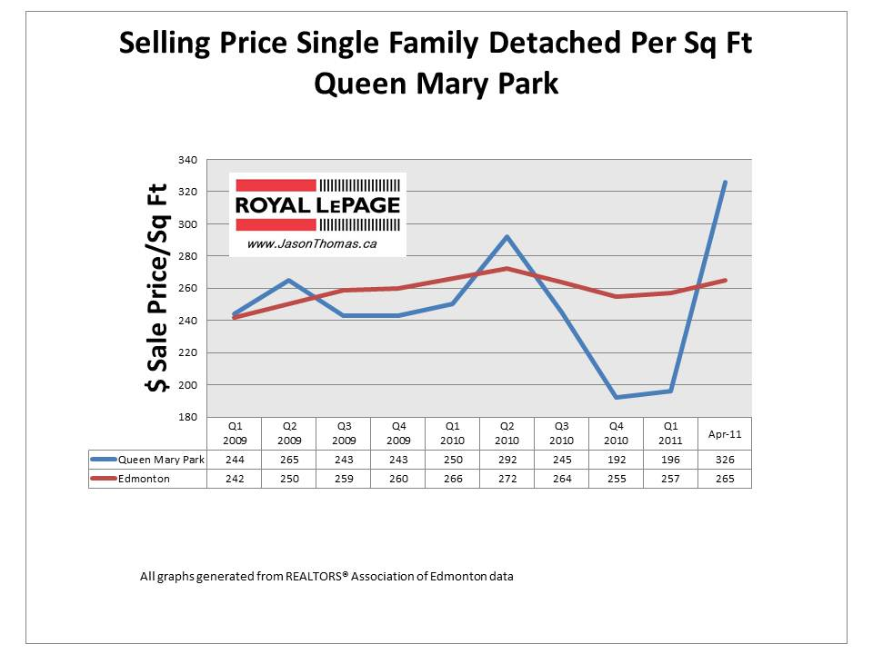 Queen Mary Park edmonton real estate average sale price per square foot 2011
