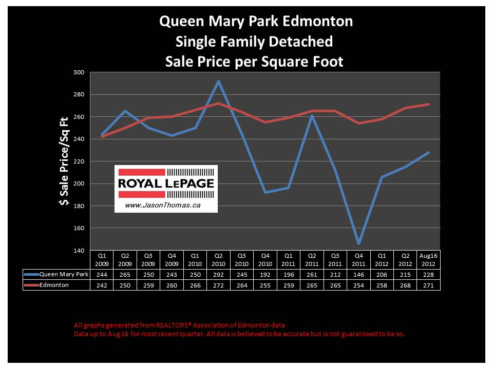 Queen Mary Park real estate selling price graph