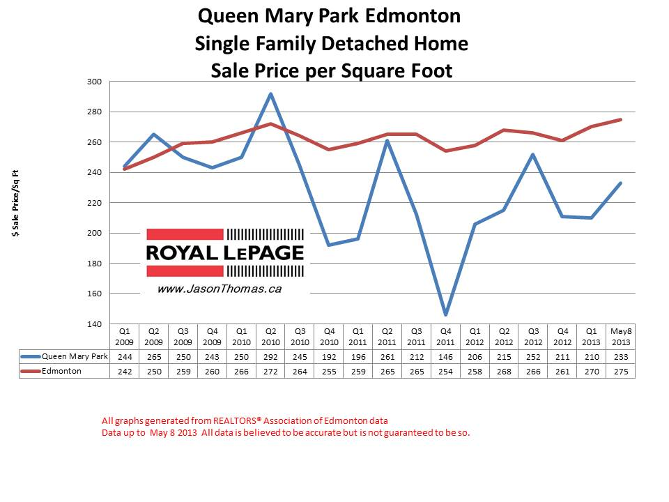 Queen Mary Park home sale prices