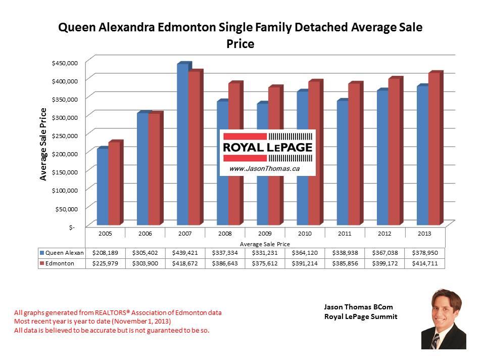 Queen Alexandra University of Alberta home sales