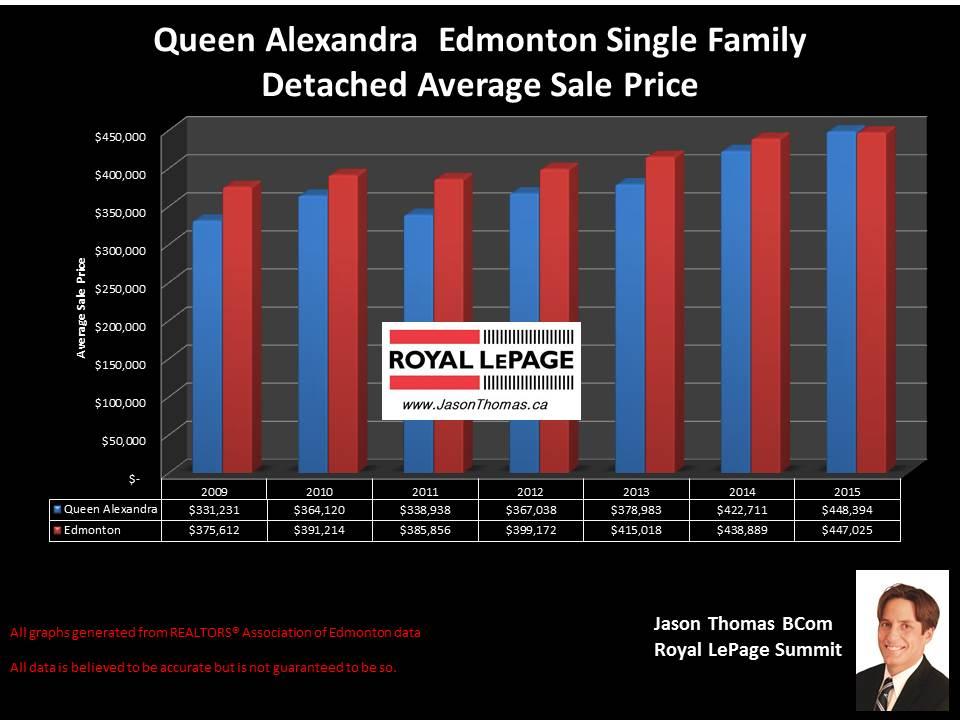 Queen Alexandra home selling prices in edmonton