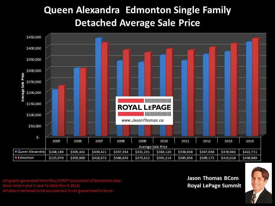 Queen Alexandra home sales