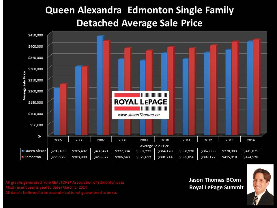 Queen Alexandra homes for sale
