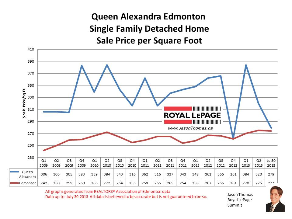 Queen Alexandra u of a home sale prices