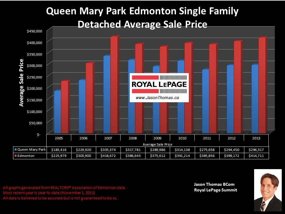 Queen Mary Park average house sale price graph 2007 to 2013