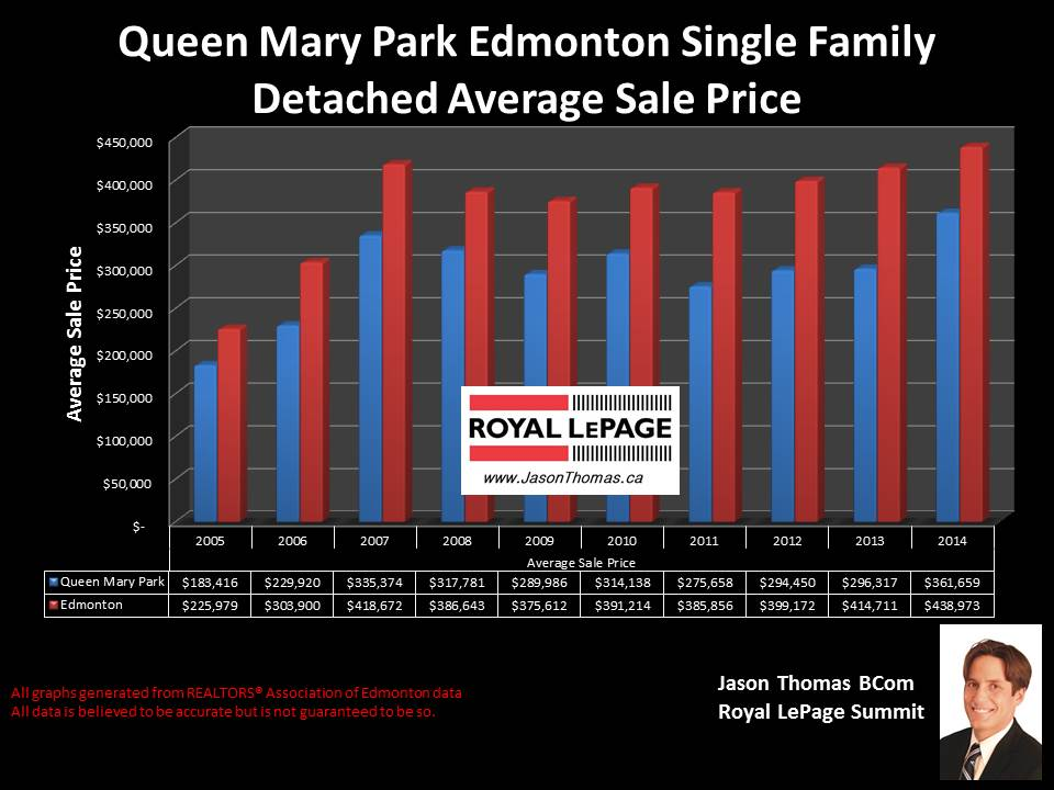 Queen Mary Park homes for sale in Edmonton