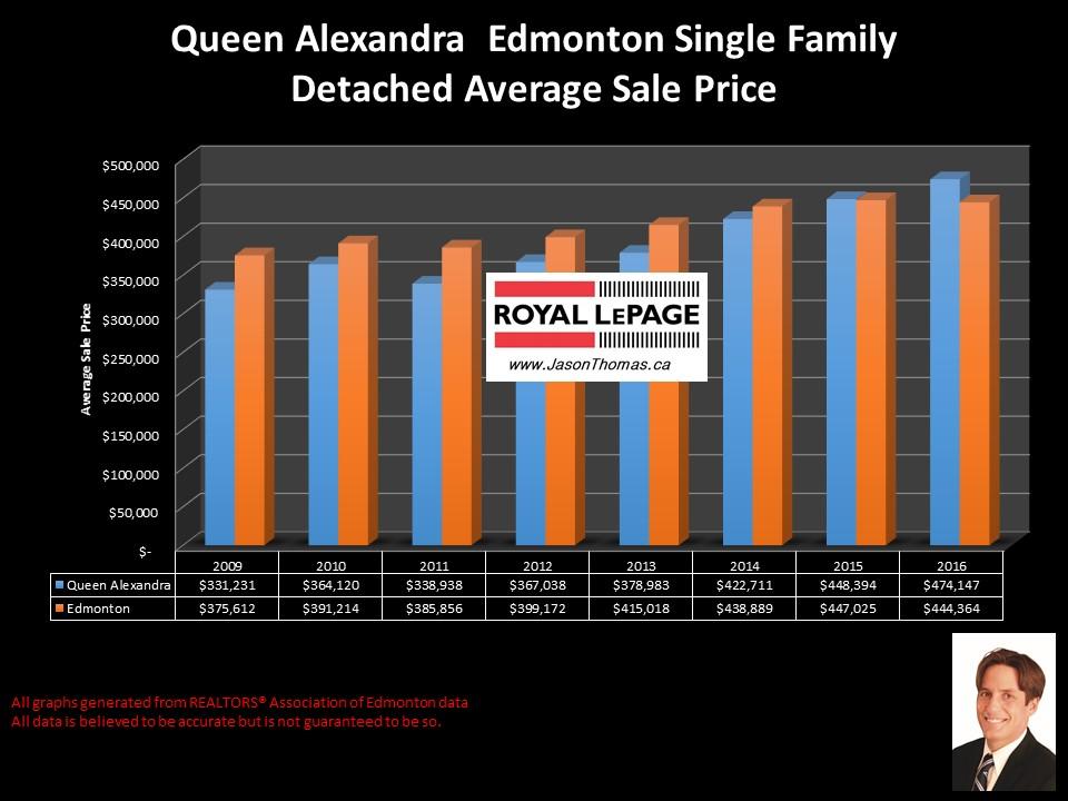 Queen  Alexandra Home sale price graph university of alberta area Edmonton