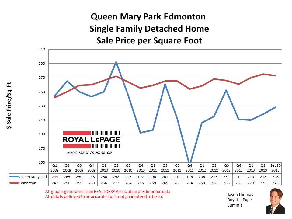 Queen Mary Park Home Sales
