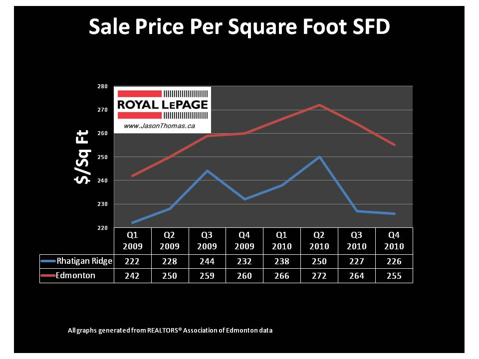 Rhatigan Ridge real estate Edmonton average sold price per square foot