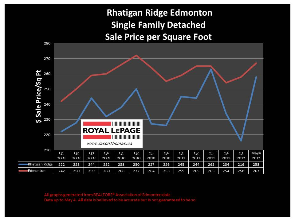 Rhatigan Ridge Riverbend real estate prices