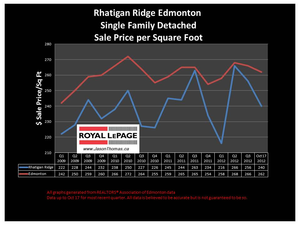 Rhatigan Ridge Riverbend home sale price graph