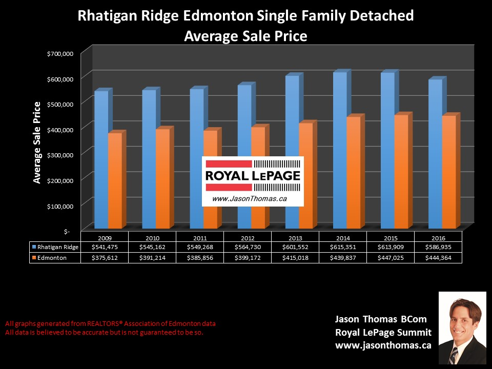Rhatigan Ridge Home Selling Price graph in Riverbend  Edmonton