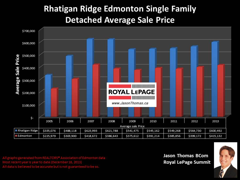 Rhatigan Ridge homes for sale