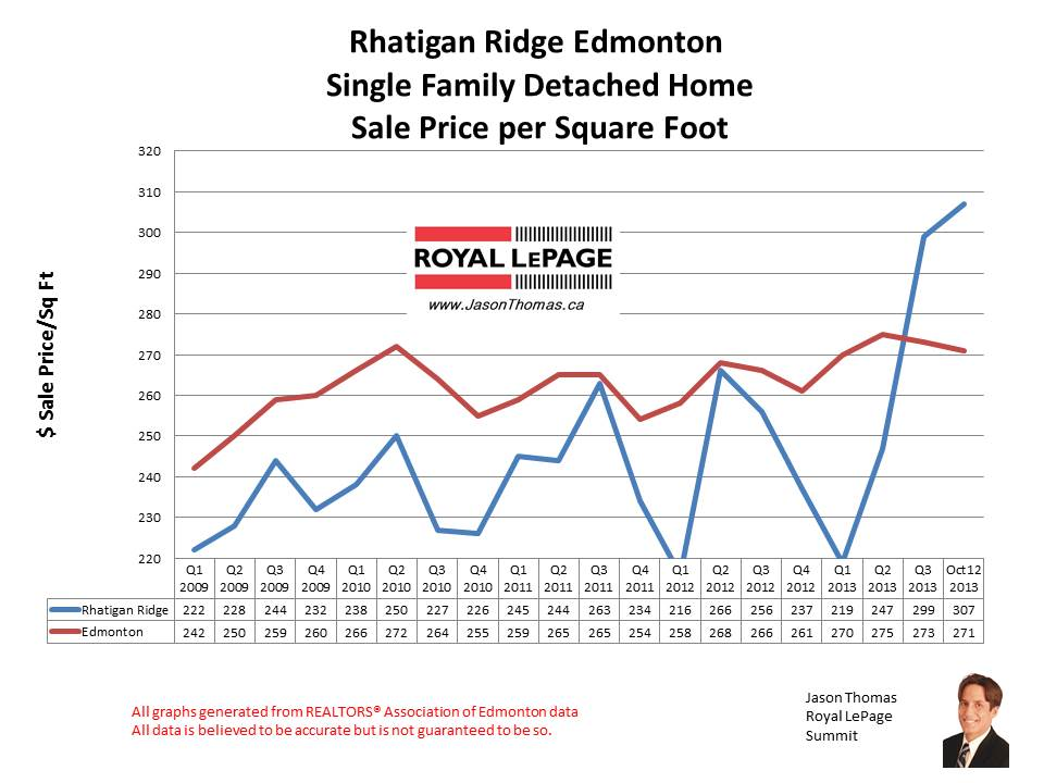 Rhatigan Ridge Riverbend home sales