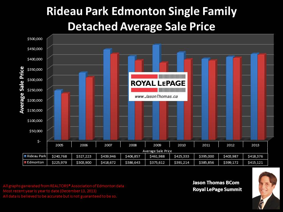 Rideau Park Homes for sale
