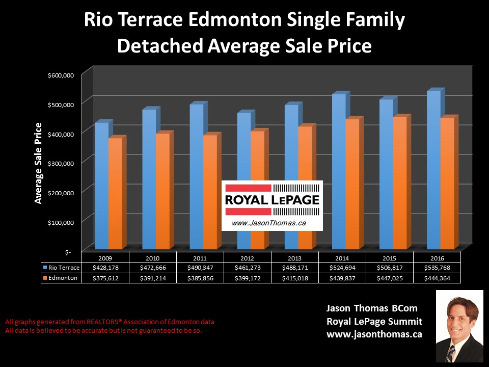 Rio Terrace House Sale Price graph in west Edmonton