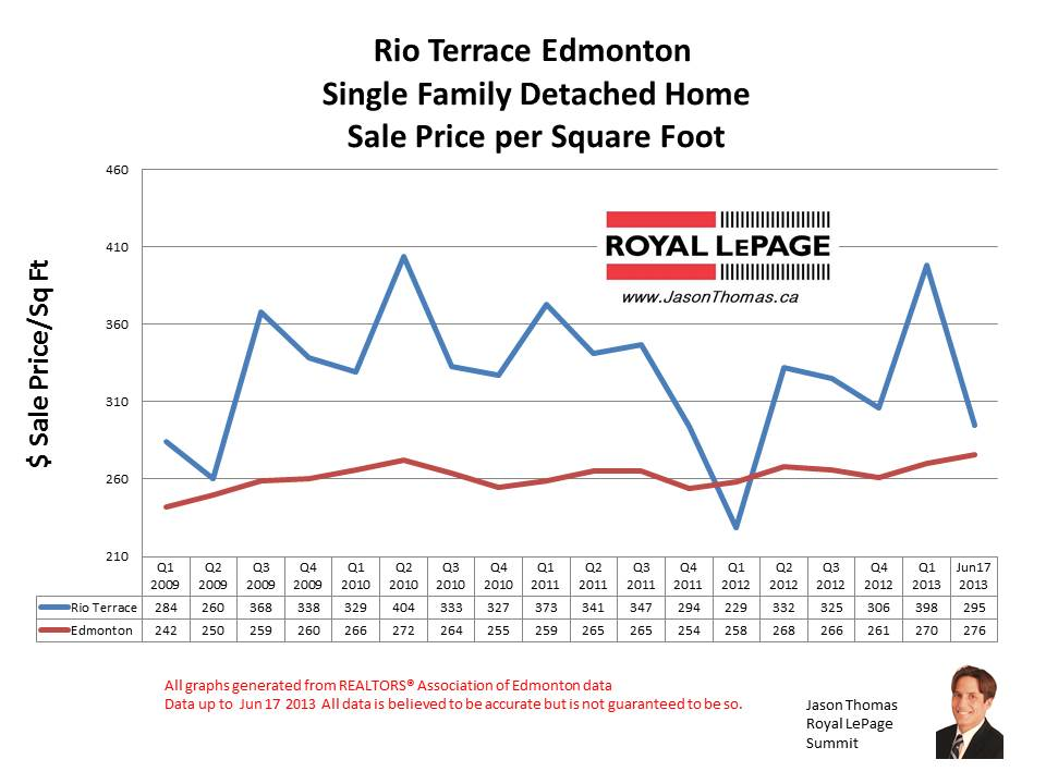 Rio Terrace home sale prices