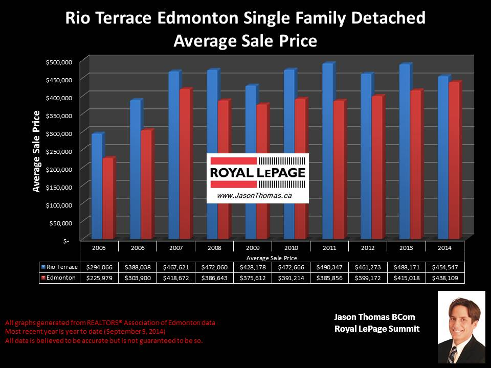 Rio Terrace Home sale price price graph