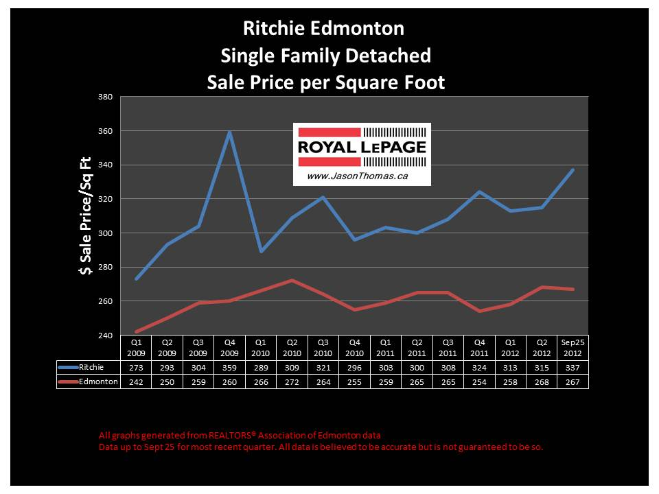 Ritchie real estate home sale price graph