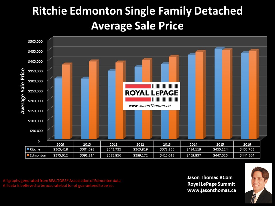 Ritchie homes sale price graph in Edmonton