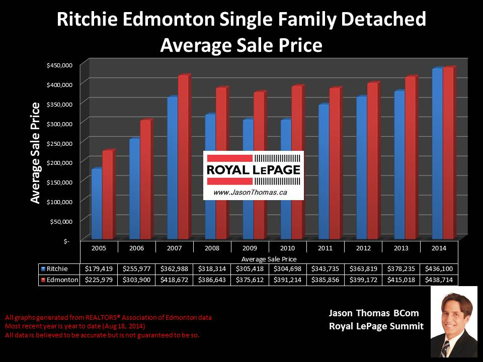 Ritchie homes for sale