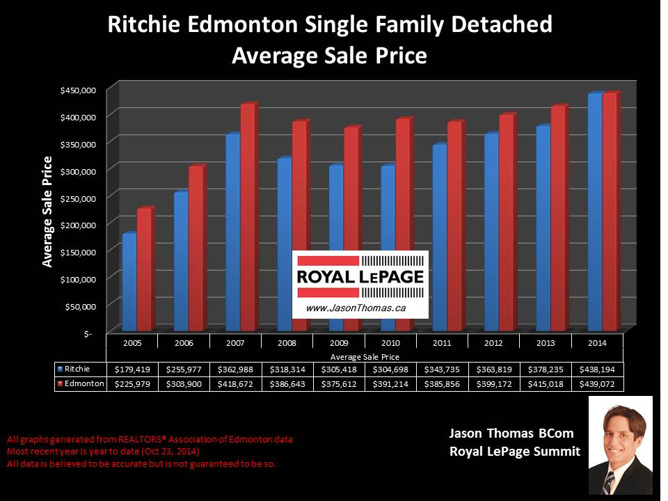 Homes sales in Ritchie