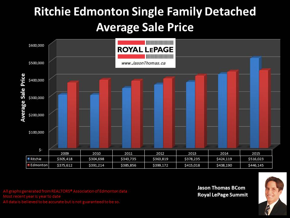 Ritchie homes for sale in Mill creek ravine
