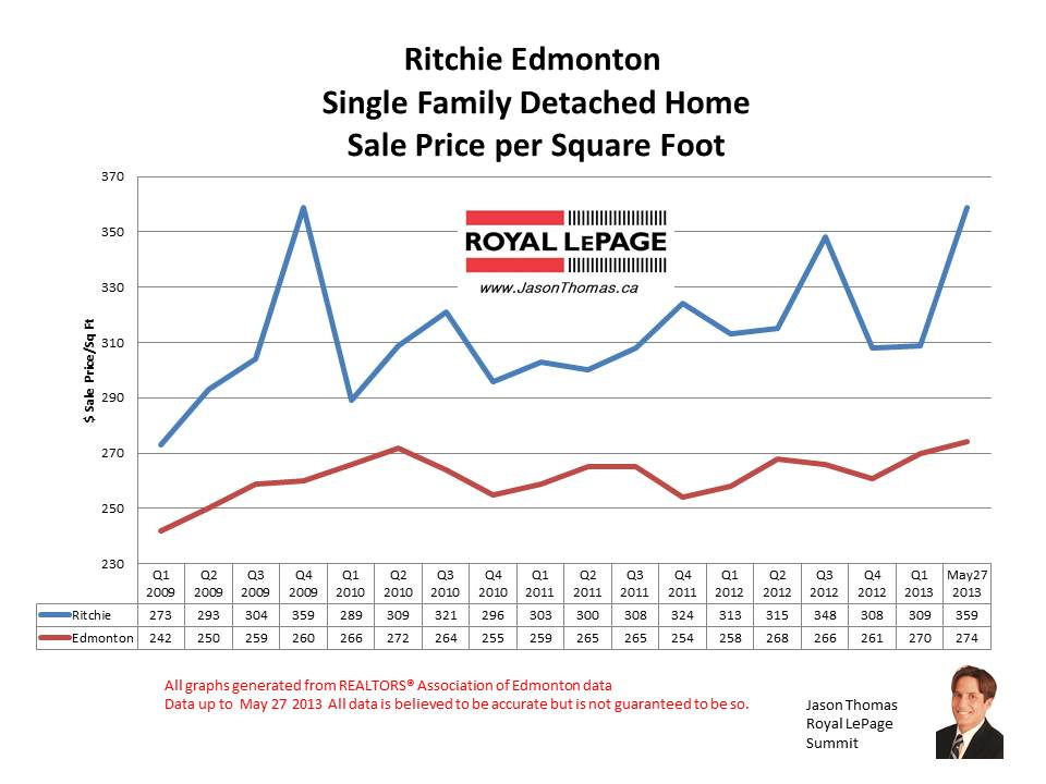 Ritchie Mill creek home sale prices