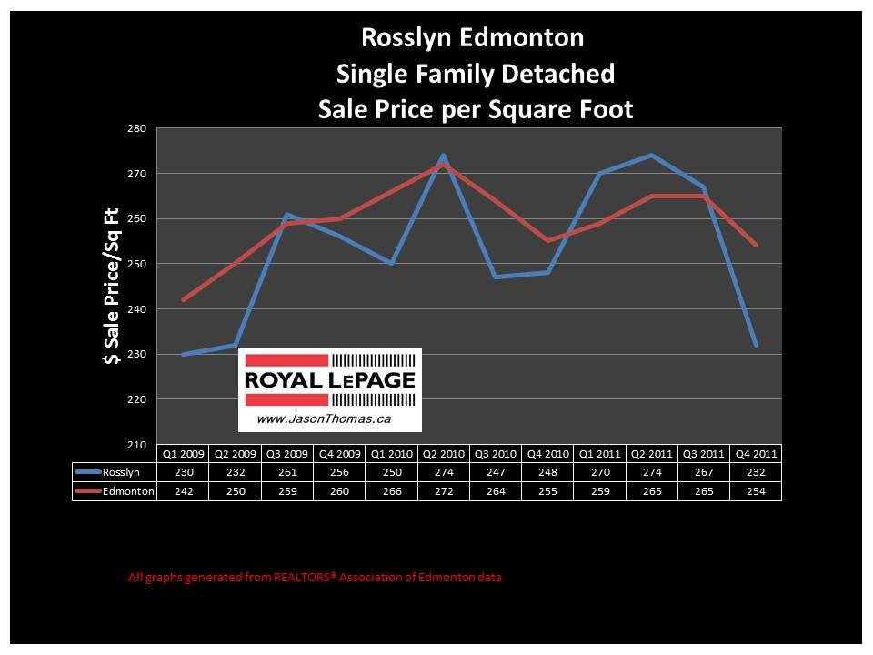 Rosslyn Edmonton Real estate sale price graph