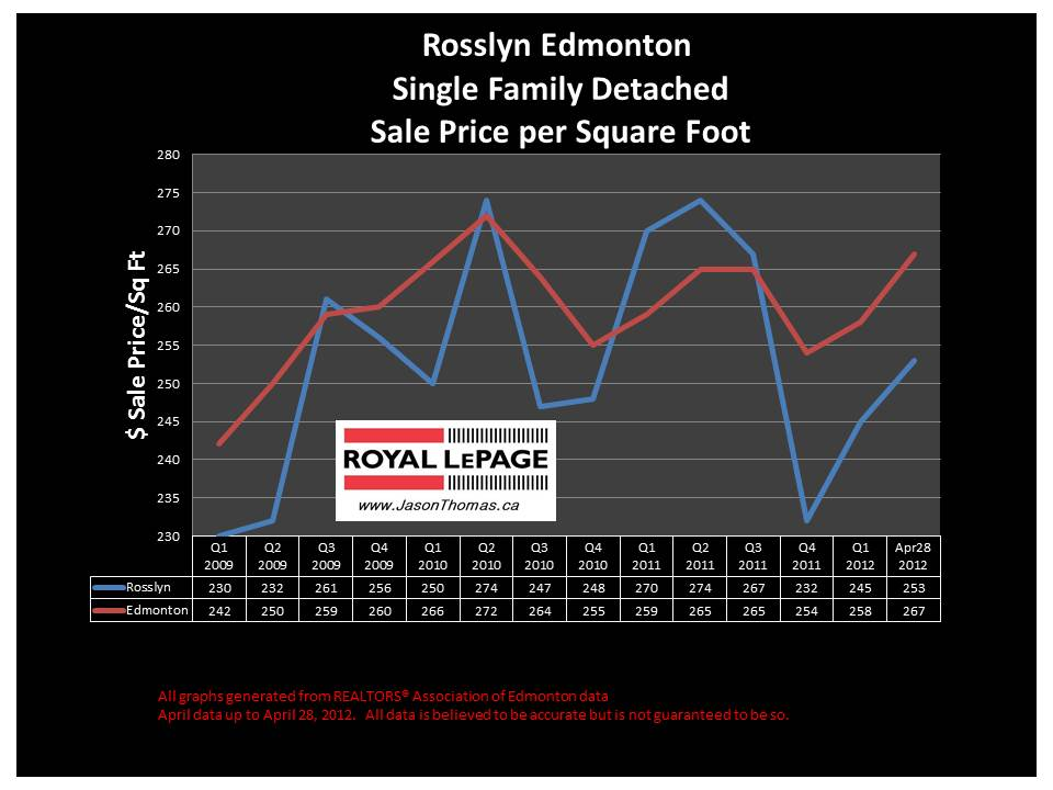 Rosslyn real estate average sale price graph