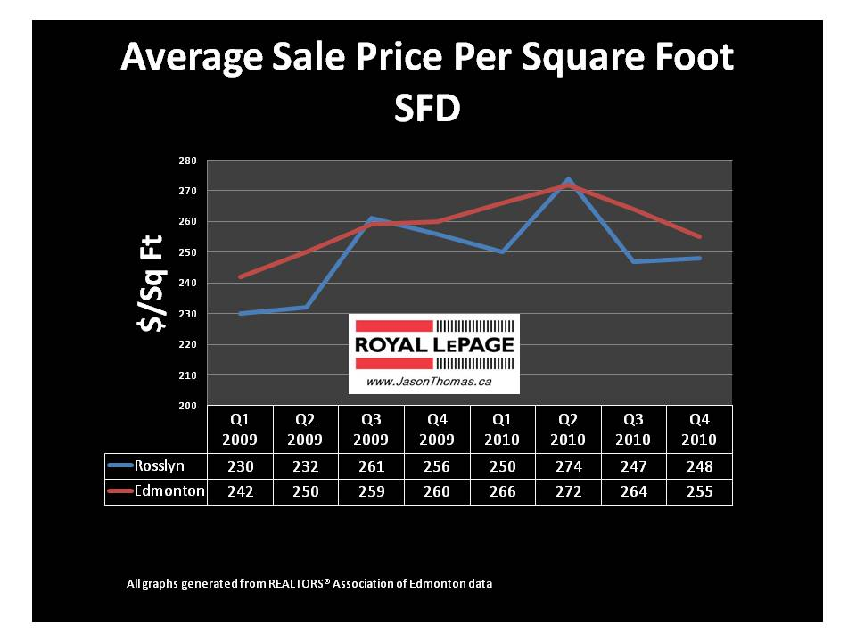 Rosslyn Edmonton real estate average sold price per square foot