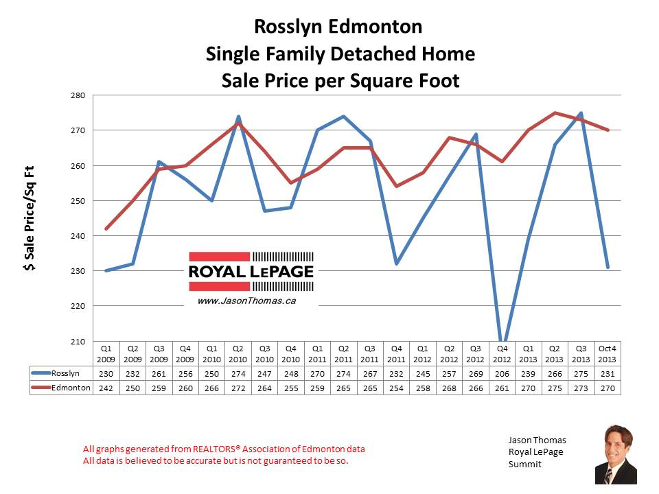 Rosslyn Edmonton MLS home sales