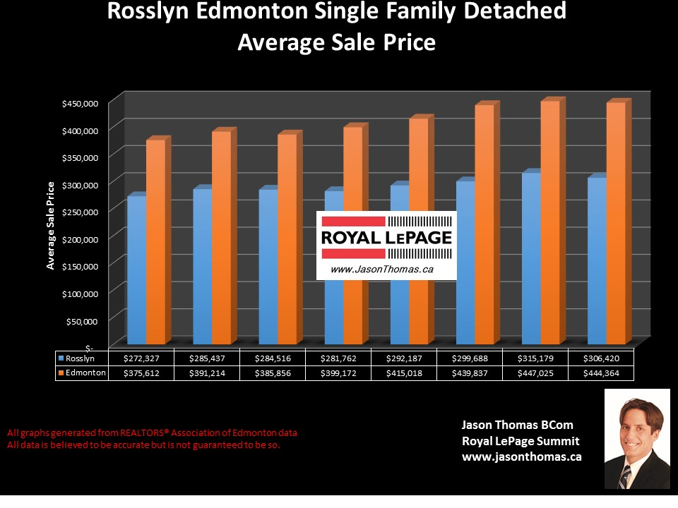 Rosslyn Home sale price graph in Edmonton